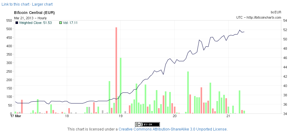 20130321_bitcoincharts
