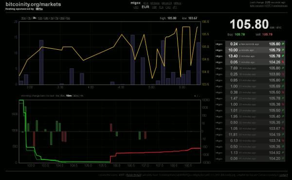 Διαγράμματα στο Bitcoinity.org