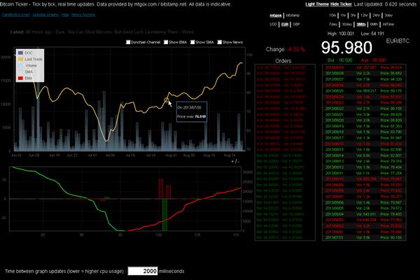 Διαγράμματα στο bitcointicker.co