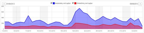 BitcoinX.gr - Κίνηση Αυγούστου 2013