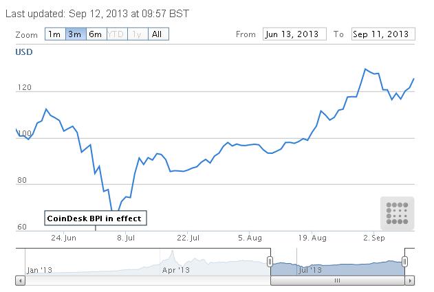 Δείκτης Τιμών Bitcoin από το CoinDesk