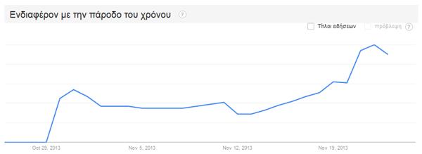 Ελληνικές αναζητήσεις στο Google για Bitcoin