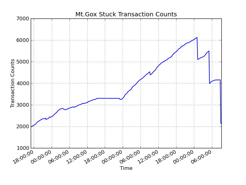 MtGox Stuck Transaction Counts