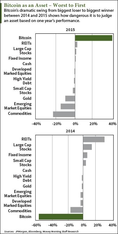 Διαγράμματα τιμών του Bitcoin