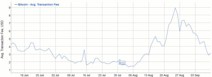 Μέσος όρος αμοιβών συναλλαγής Bitcoin