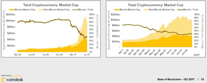 Η κατάσταση του Bitcoin